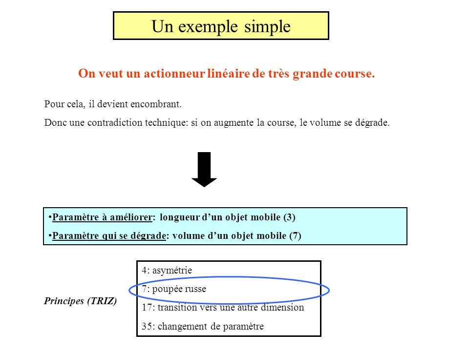 Un exemple simple On veut un actionneur linéaire de très grande course. Pour cela, il devient encombrant. Donc une contradiction technique: si on augm