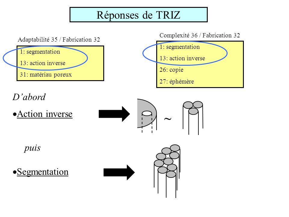 Réponses de TRIZ Segmentation puis Action inverse ~ Dabord 1: segmentation 13: action inverse 31: matériau poreux Adaptabilité 35 / Fabrication 32 1: segmentation 13: action inverse 26: copie 27: éphémère Complexité 36 / Fabrication 32