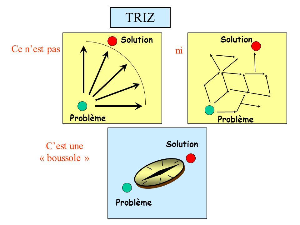 Problème Solution Ce nest pas Solution Problème ni Solution Problème Cest une « boussole »