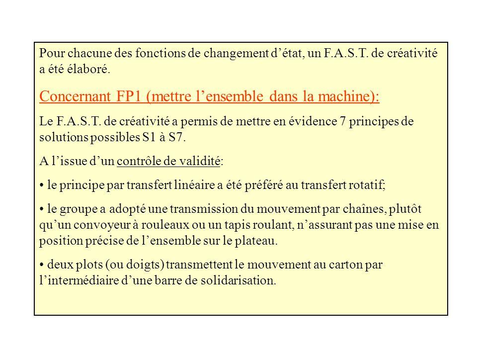 Pour chacune des fonctions de changement détat, un F.A.S.T. de créativité a été élaboré. Concernant FP1 (mettre lensemble dans la machine): Le F.A.S.T