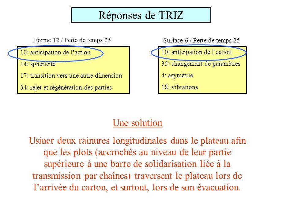 Réponses de TRIZ 10: anticipation de laction 14: sphéricité 17: transition vers une autre dimension 34: rejet et régénération des parties Forme 12 / Perte de temps 25 10: anticipation de laction 35: changement de paramètres 4: asymétrie 18: vibrations Surface 6 / Perte de temps 25 Une solution Usiner deux rainures longitudinales dans le plateau afin que les plots (accrochés au niveau de leur partie supérieure à une barre de solidarisation liée à la transmission par chaînes) traversent le plateau lors de larrivée du carton, et surtout, lors de son évacuation.