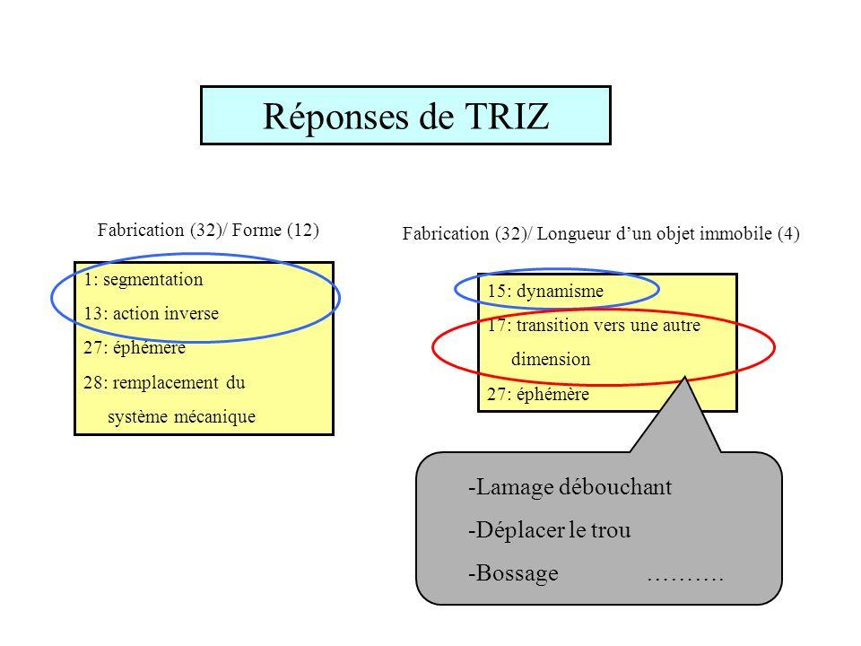 Réponses de TRIZ 1: segmentation 13: action inverse 27: éphémère 28: remplacement du système mécanique Fabrication (32)/ Forme (12) 15: dynamisme 17: transition vers une autre dimension 27: éphémère Fabrication (32)/ Longueur dun objet immobile (4) -Lamage débouchant -Déplacer le trou -Bossage ……….