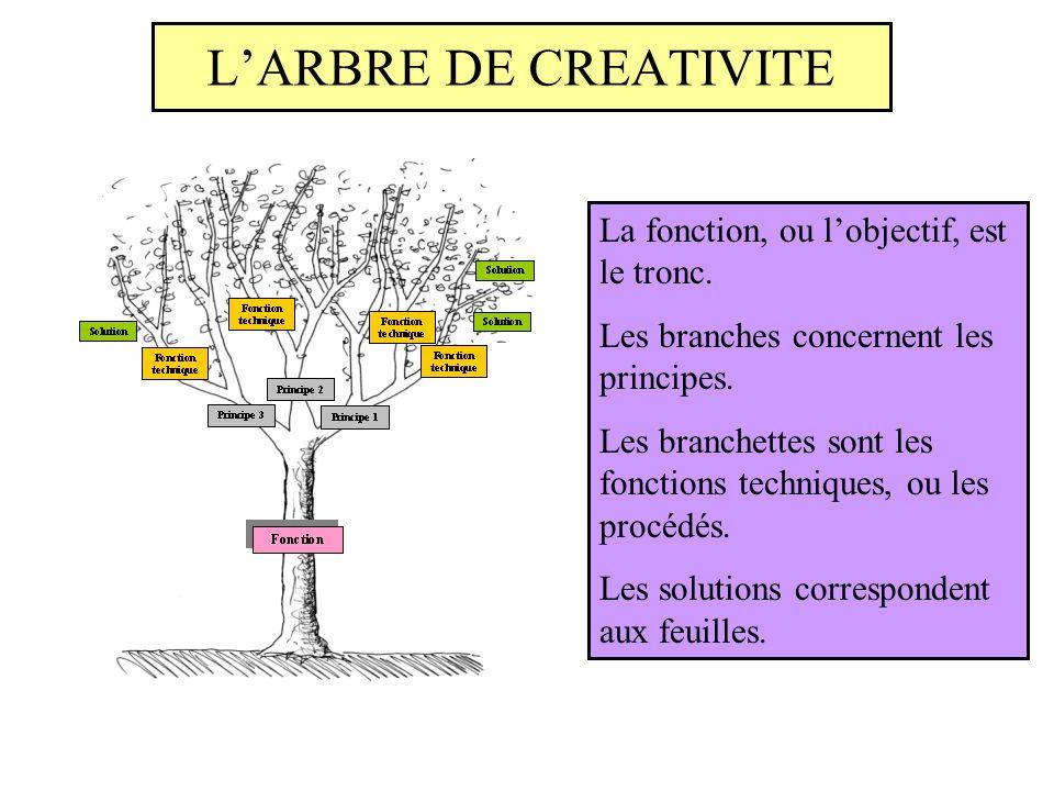 La fonction, ou lobjectif, est le tronc. Les branches concernent les principes. Les branchettes sont les fonctions techniques, ou les procédés. Les so