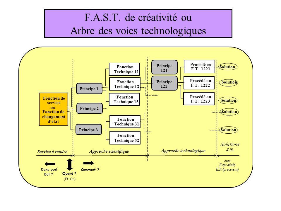 F.A.S.T. de créativité ou Arbre des voies technologiques
