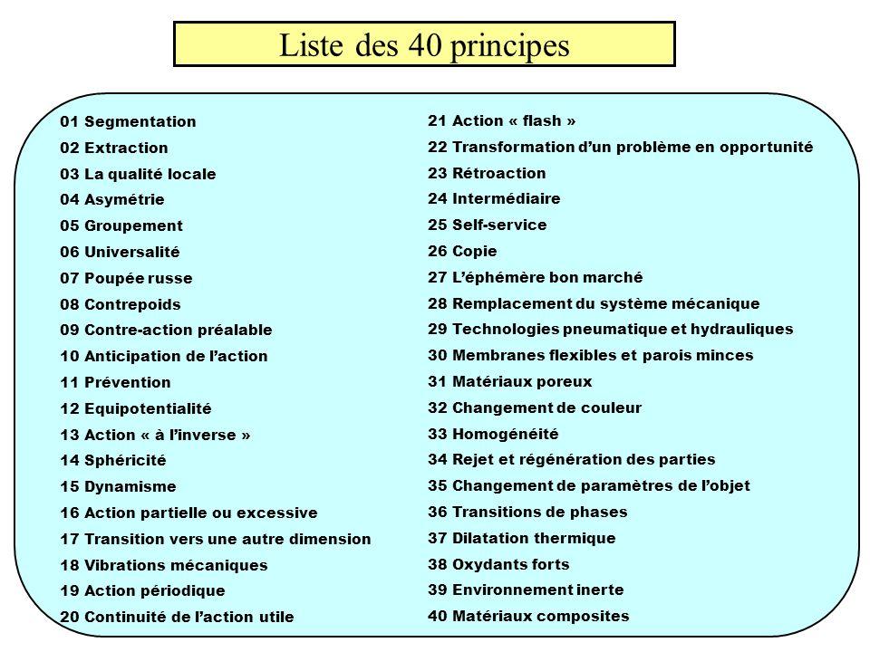 Liste des 40 principes 01 Segmentation 02 Extraction 03 La qualité locale 04 Asymétrie 05 Groupement 06 Universalité 07 Poupée russe 08 Contrepoids 09