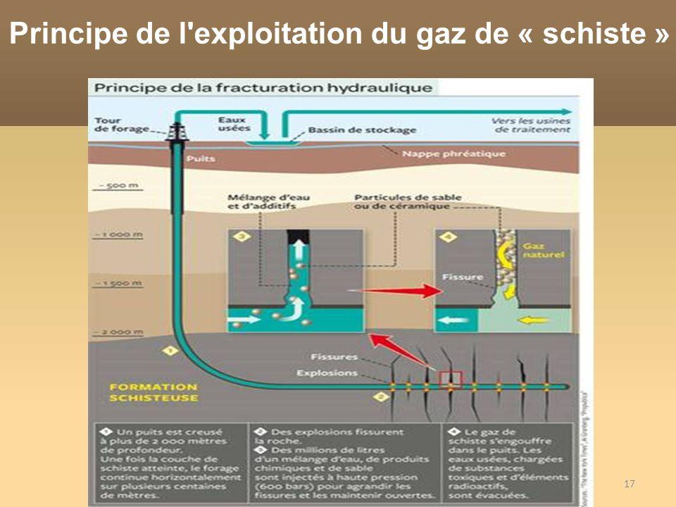 17 Principe de l'exploitation du gaz de « schiste »