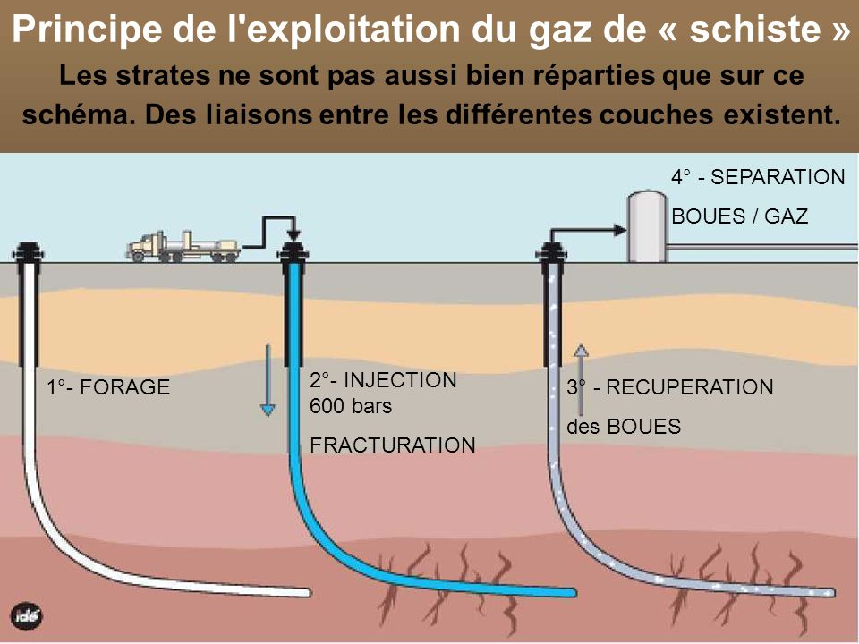 18 1°- FORAGE 2°- INJECTION 600 bars FRACTURATION 3° - RECUPERATION des BOUES 4° - SEPARATION BOUES / GAZ Principe de l exploitation du gaz de « schiste » Les strates ne sont pas aussi bien réparties que sur ce schéma.