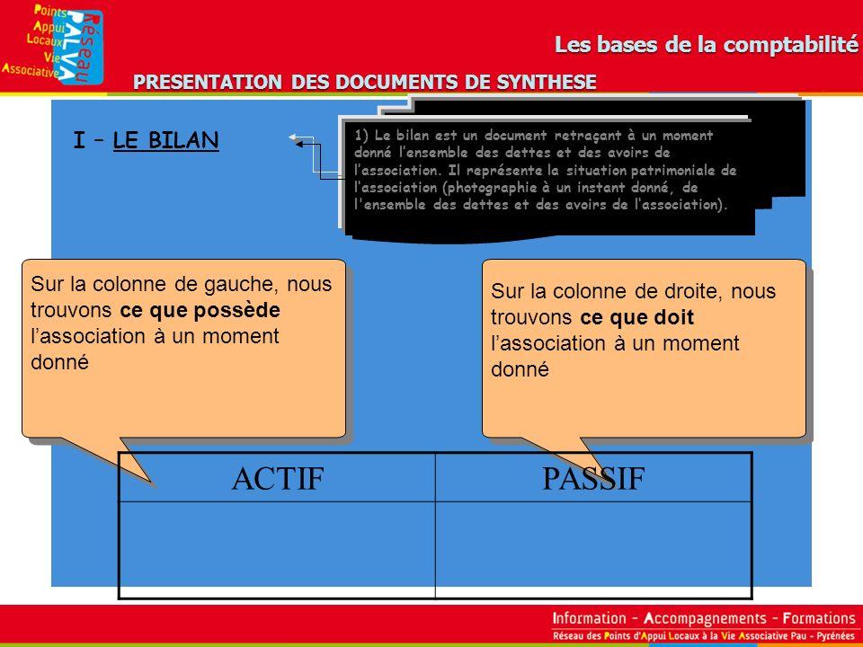 PRESENTATION DES DOCUMENTS DE SYNTHESE I – LE BILAN 1) Le bilan est un document retraçant à un moment donné lensemble des dettes et des avoirs de lass