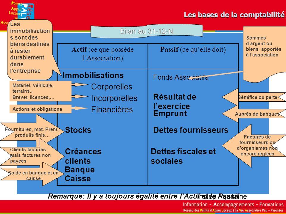 - Instep Aquitaine Les bases de la comptabilité Bénéfice ou perte Actif (ce que possède lAssociation) Passif (ce quelle doit) Immobilisations Corporel