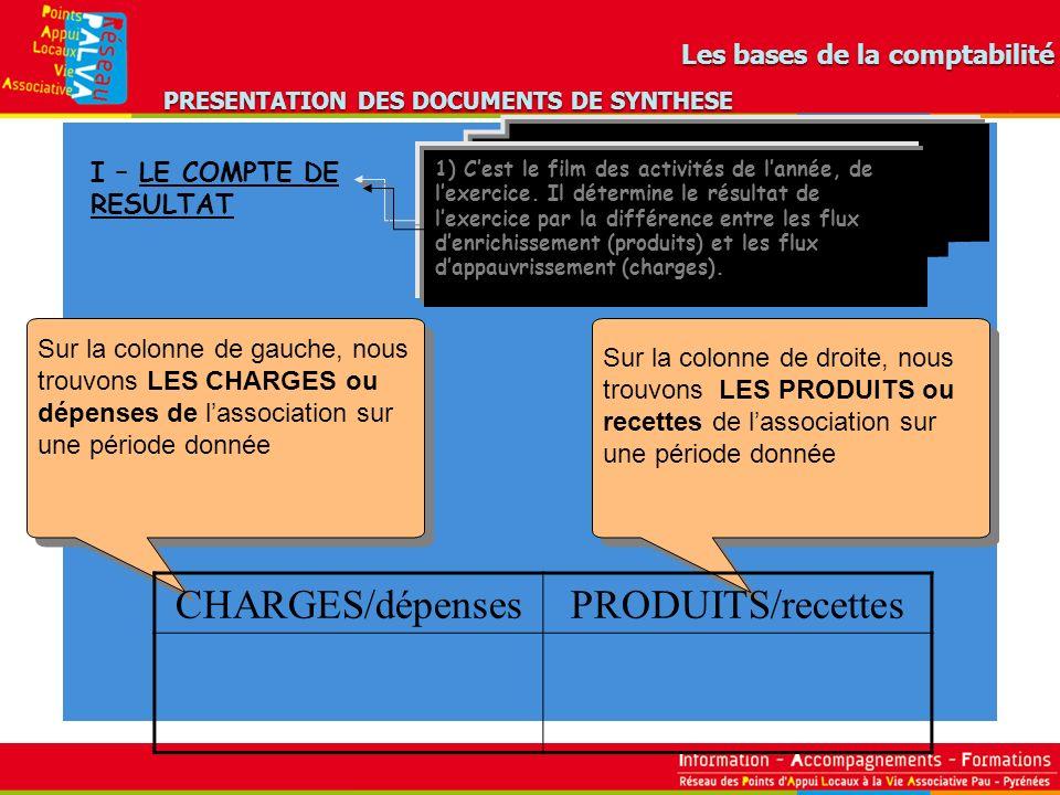 Compte du résultat (Schématique) ChargesProduits Total général Charges dE xploitation.