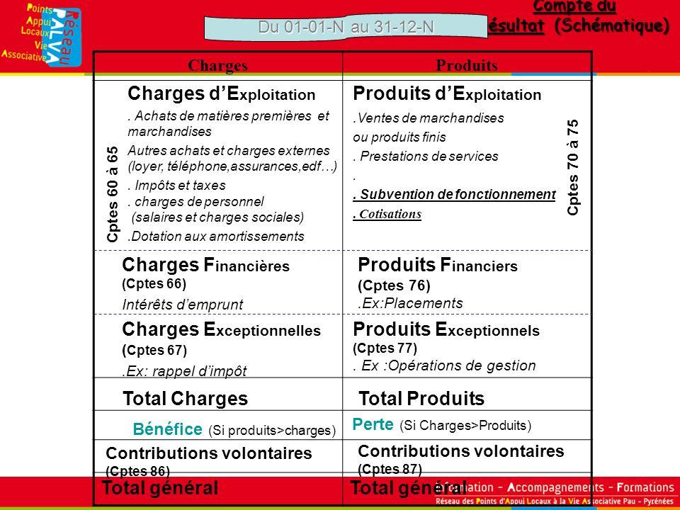 Compte du résultat (Schématique) ChargesProduits Total général Charges dE xploitation. Achats de matières premières et marchandises Autres achats et c
