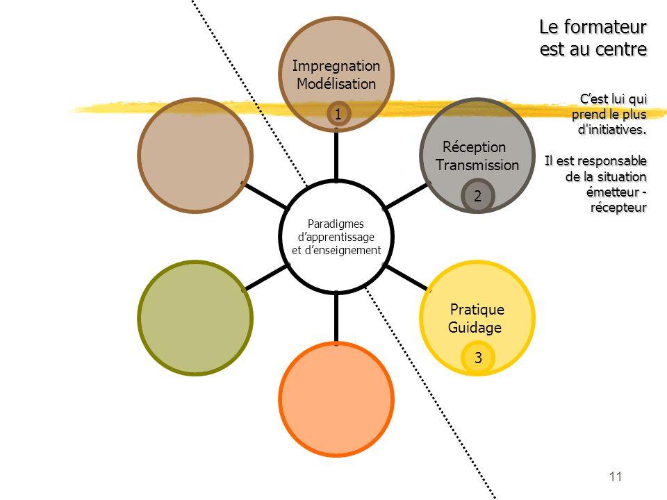 10 Quelle utilisation ? Présentations créées par le formateur et destinées aux apprenants Présentations créées par les apprenants eux-mêmes Six paradi