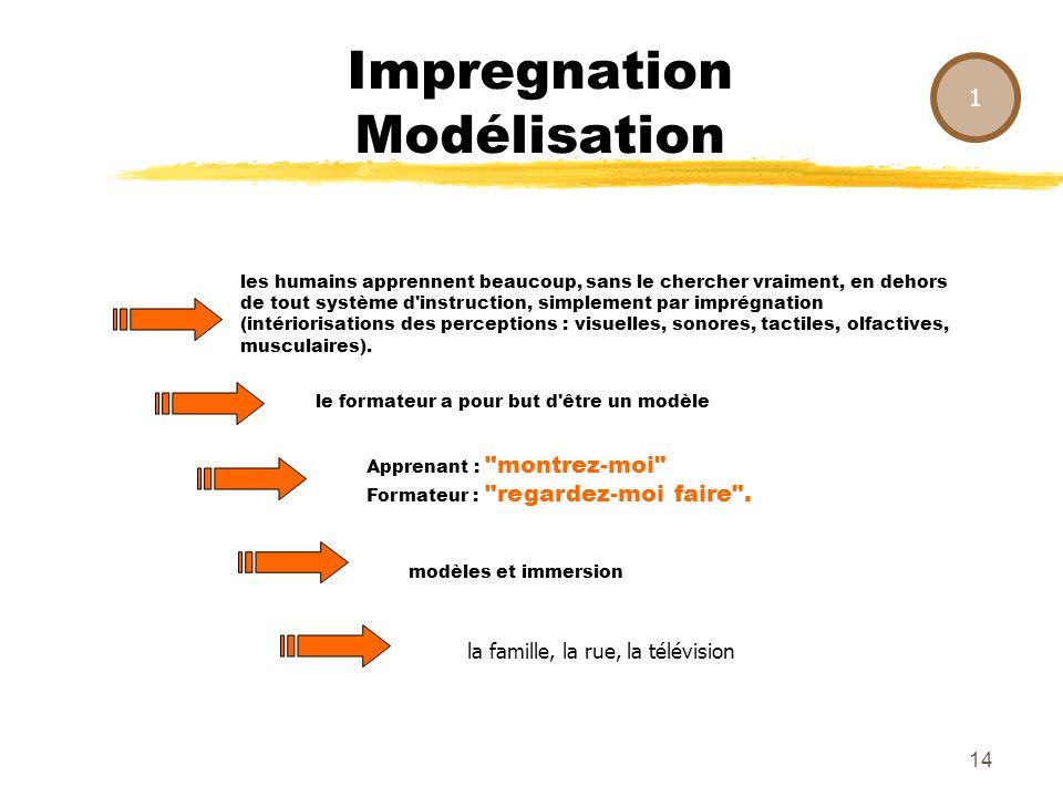 13 Impregnation Modélisation 1