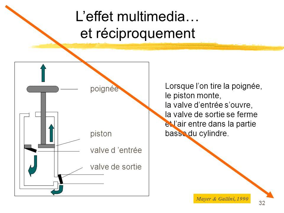 31 L effet multimédia L effet positif de lajout d illustrations graphiques à un texte améliore la mémorisation d environ 36% améliore la compréhension