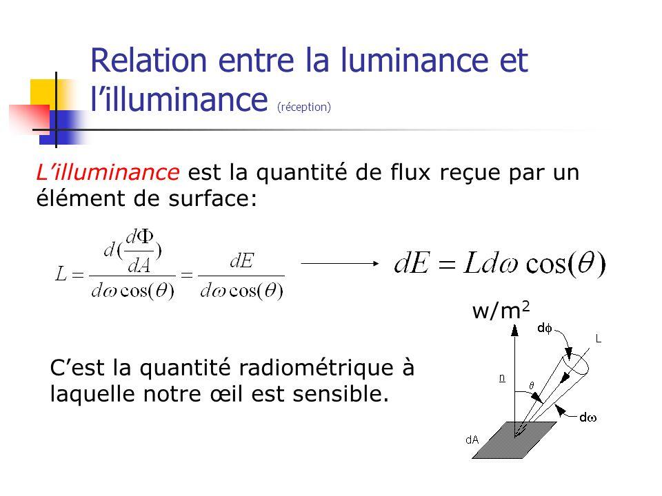 Relation entre la luminance et lilluminance (réception) Lilluminance est la quantité de flux reçue par un élément de surface: w/m 2 Cest la quantité r