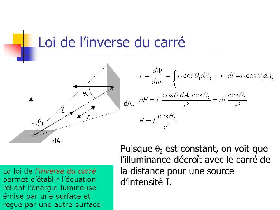 Loi de linverse du carré L r dA Puisque 2 est constant, on voit que lilluminance décroît avec le carré de la distance pour une source dintensité I. La