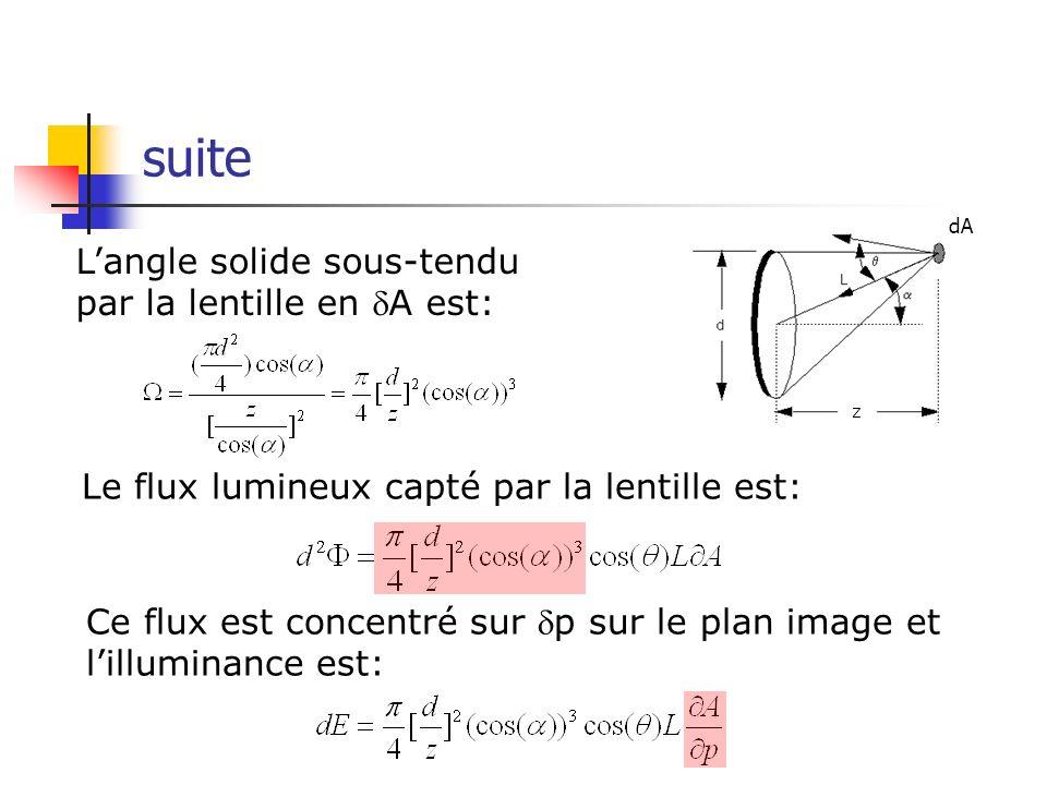 Langle solide sous-tendu par la lentille en A est: Le flux lumineux capté par la lentille est: Ce flux est concentré sur p sur le plan image et lillum
