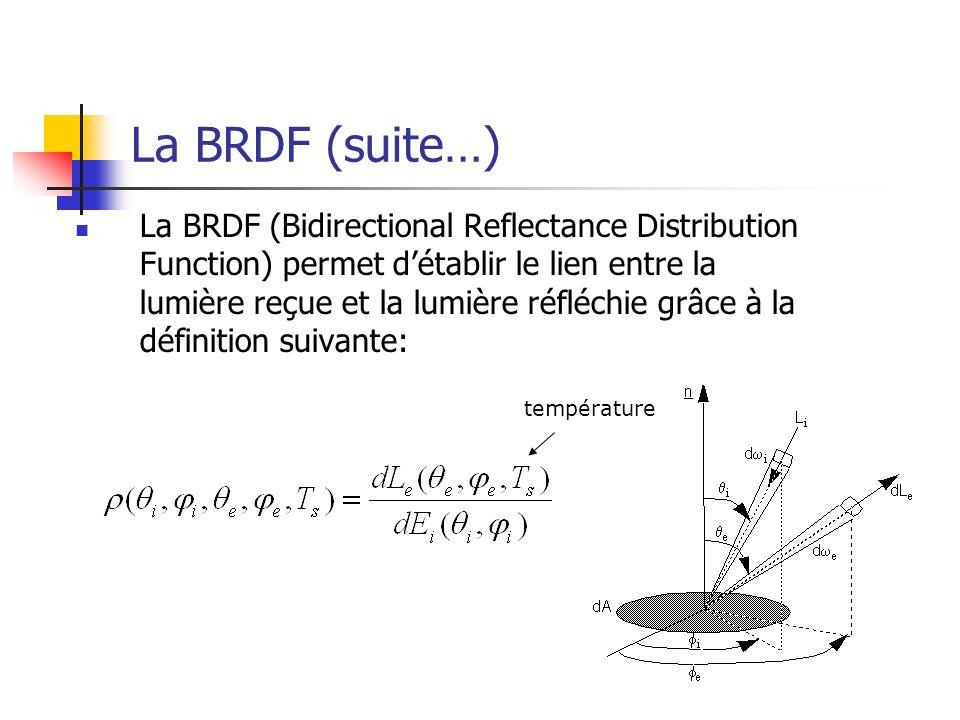 La BRDF (suite…) La BRDF (Bidirectional Reflectance Distribution Function) permet détablir le lien entre la lumière reçue et la lumière réfléchie grâc