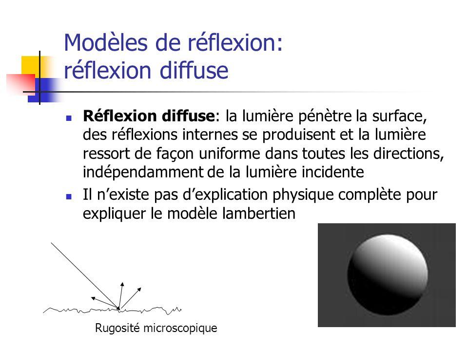 Modèles de réflexion: réflexion diffuse Réflexion diffuse: la lumière pénètre la surface, des réflexions internes se produisent et la lumière ressort de façon uniforme dans toutes les directions, indépendamment de la lumière incidente Il nexiste pas dexplication physique complète pour expliquer le modèle lambertien Rugosité microscopique