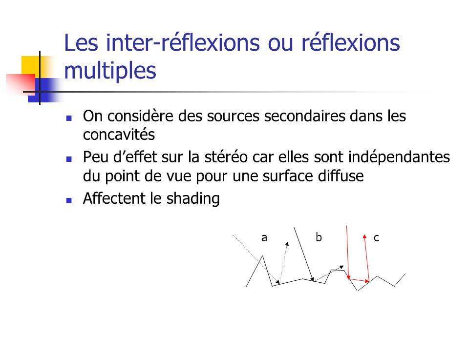Les inter-réflexions ou réflexions multiples On considère des sources secondaires dans les concavités Peu deffet sur la stéréo car elles sont indépendantes du point de vue pour une surface diffuse Affectent le shading abc