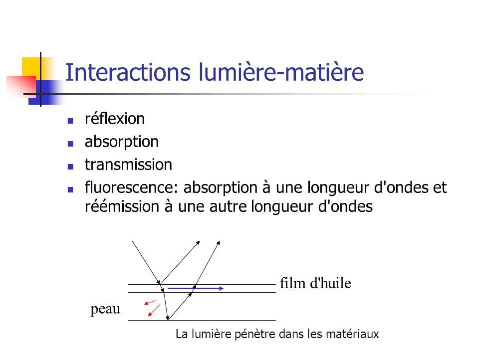 Interactions lumière-matière réflexion absorption transmission fluorescence: absorption à une longueur d ondes et réémission à une autre longueur d ondes peau film d huile La lumière pénètre dans les matériaux