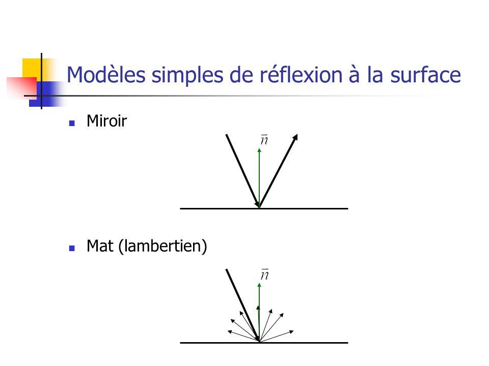 Modèles simples de réflexion à la surface Miroir Mat (lambertien)