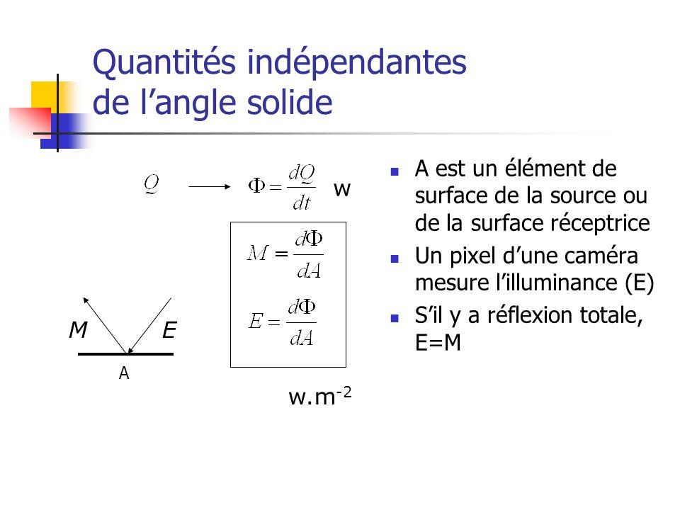 Quantités indépendantes de langle solide A est un élément de surface de la source ou de la surface réceptrice Un pixel dune caméra mesure lilluminance (E) Sil y a réflexion totale, E=M ME w.m -2 w A