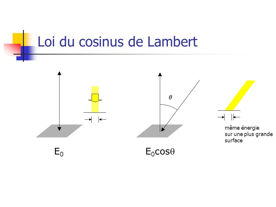 Loi du cosinus de Lambert E0E0 E 0 cos même énergie sur une plus grande surface
