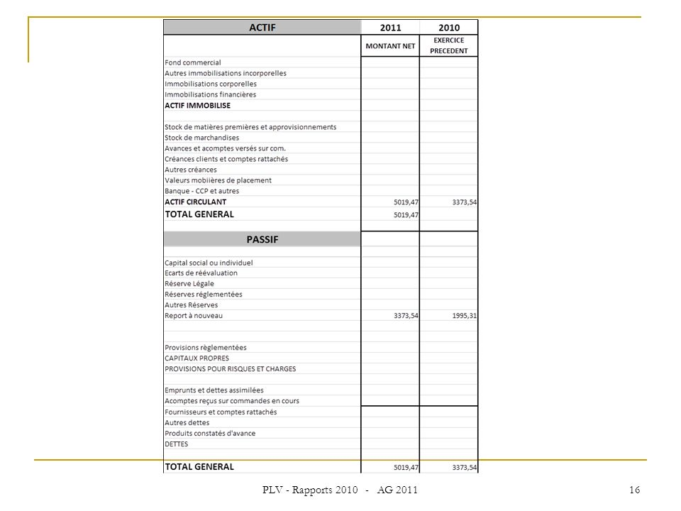 PLV - Rapports 2010 - AG 2011 16