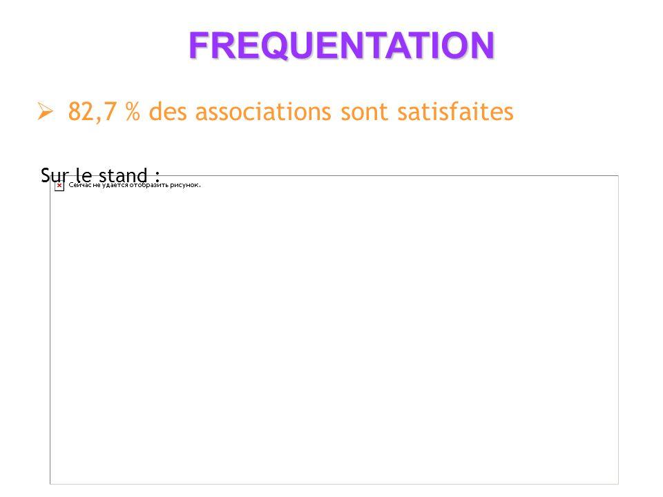82,7 % des associations sont satisfaites FREQUENTATION Sur le stand :