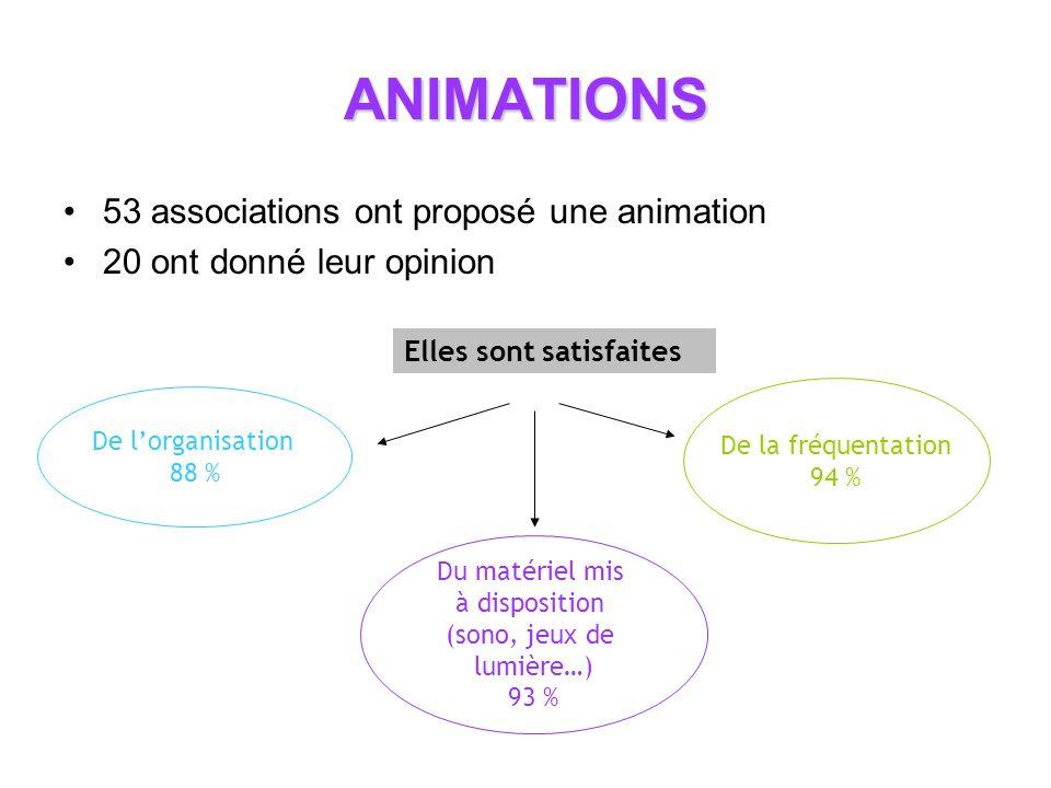 ANIMATIONS 53 associations ont proposé une animation 20 ont donné leur opinion De lorganisation 88 % De la fréquentation 94 % Du matériel mis à disposition (sono, jeux de lumière…) 93 % Elles sont satisfaites