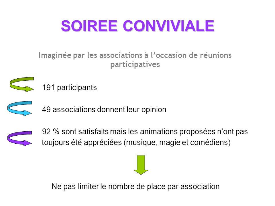 SOIREE CONVIVIALE 191 participants 49 associations donnent leur opinion 92 % sont satisfaits mais les animations proposées nont pas toujours été appréciées (musique, magie et comédiens) Ne pas limiter le nombre de place par association Imaginée par les associations à loccasion de réunions participatives