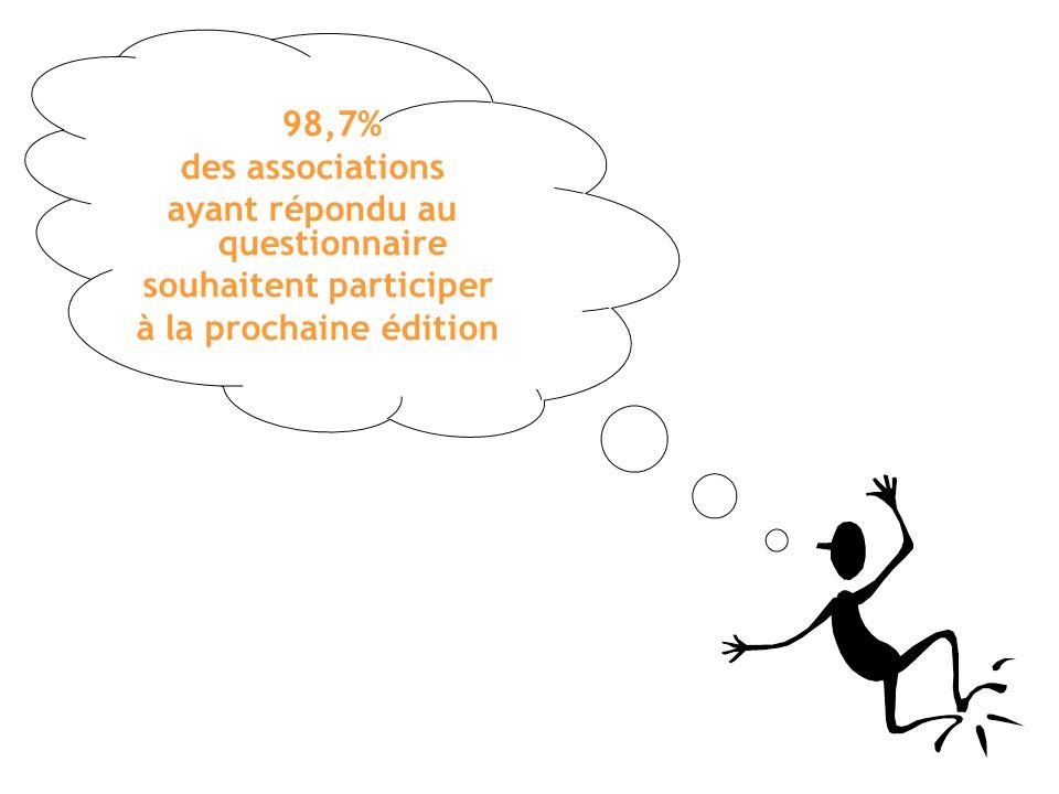 98,7% des associations ayant répondu au questionnaire souhaitent participer à la prochaine édition