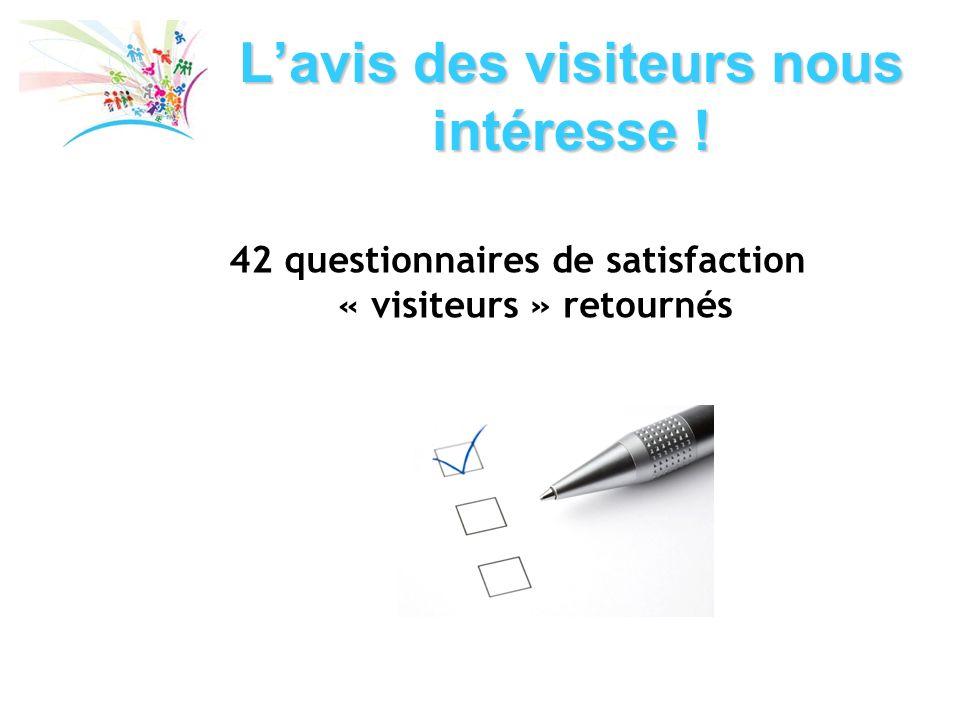 Lavis des visiteurs nous intéresse ! 42 questionnaires de satisfaction « visiteurs » retournés