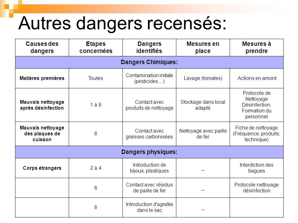 Autres dangers recensés: Causes des dangers Etapes concernées Dangers identifiés Mesures en place Mesures à prendre Dangers Chimiques: Matières premiè