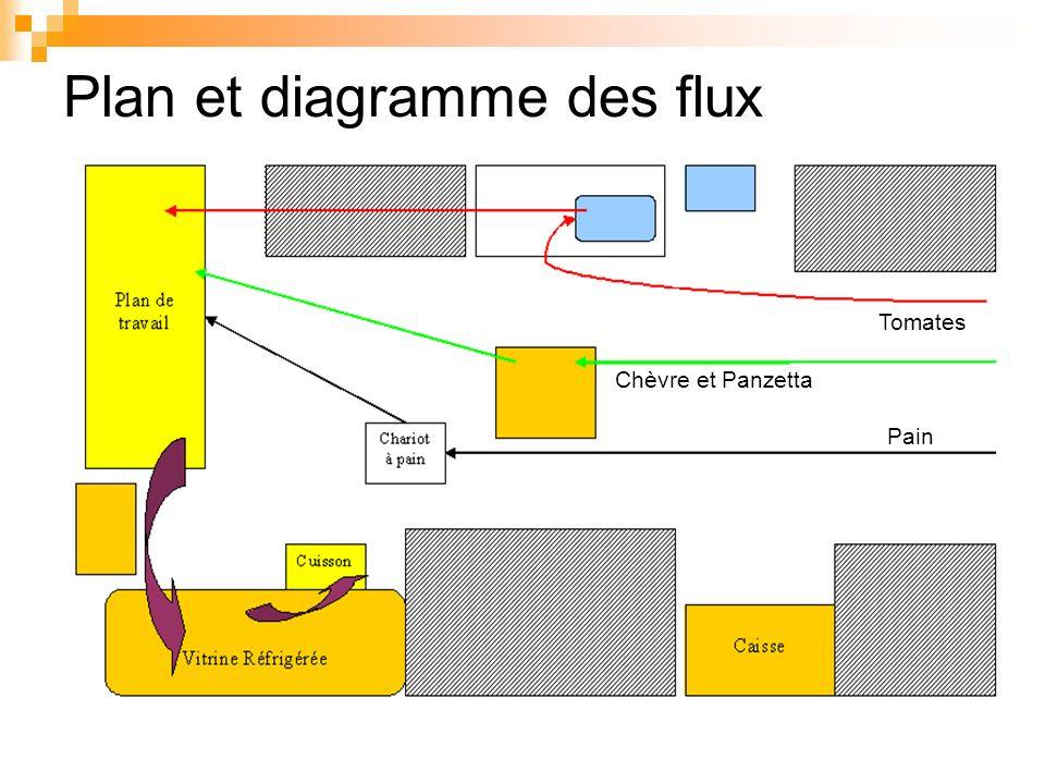 Plan et diagramme des flux Chèvre et Panzetta Tomates Pain