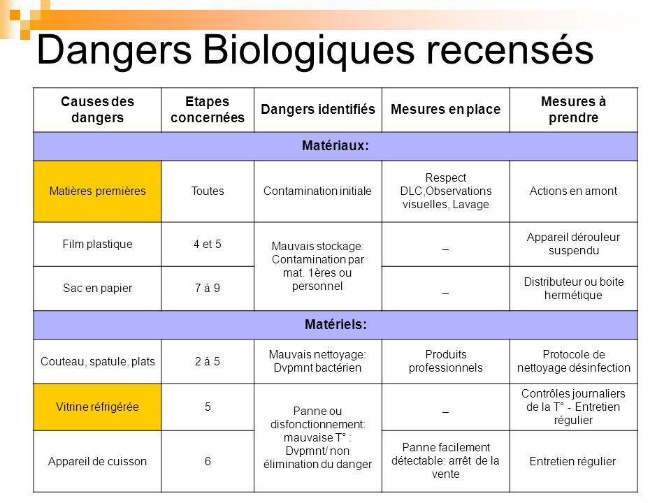 Dangers Biologiques recensés Causes des dangers Etapes concernées Dangers identifiésMesures en place Mesures à prendre Matériaux: Matières premièresTo