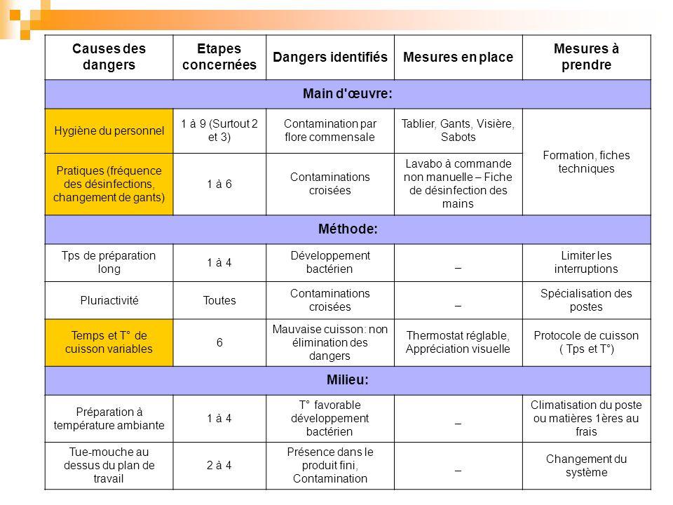Causes des dangers Etapes concernées Dangers identifiésMesures en place Mesures à prendre Main d'œuvre: Hygiène du personnel 1 à 9 (Surtout 2 et 3) Co
