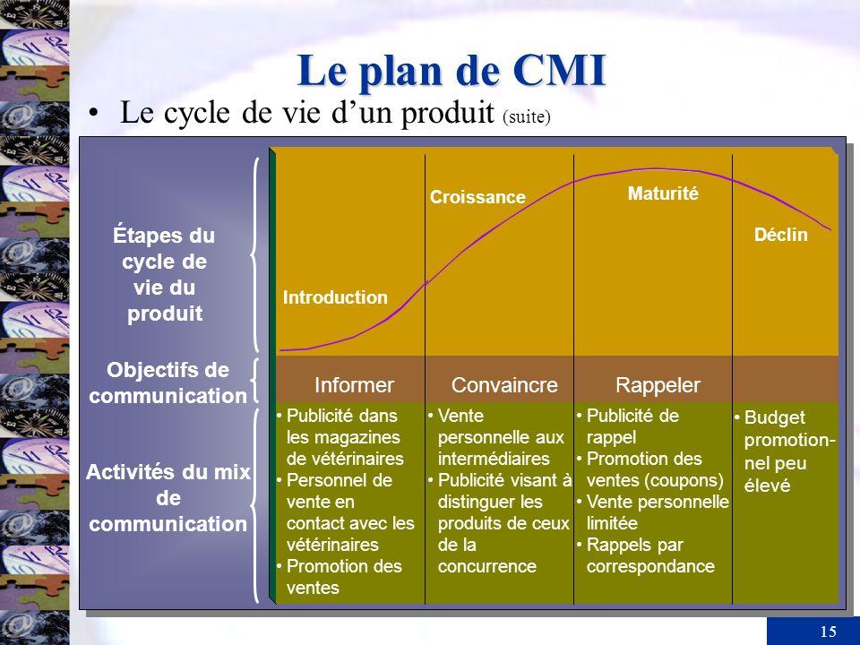 15 Le plan de CMI Introduction Croissance Maturité Déclin InformerConvaincreRappeler Étapes du cycle de vie du produit Publicité dans les magazines de