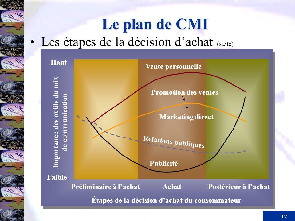 17 Le plan de CMI Les étapes de la décision dachat (suite) Préliminaire à lachatAchatPostérieur à lachat Vente personnelle Publicité Importance des ou