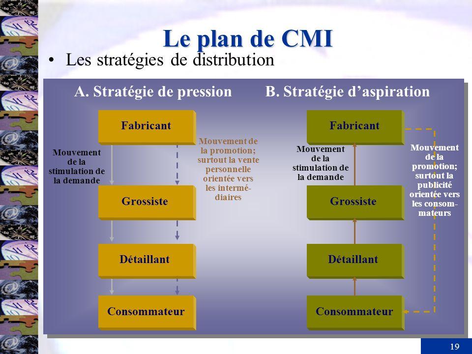 19 Le plan de CMI Les stratégies de distribution Mouvement de la promotion; surtout la vente personnelle orientée vers les intermé- diaires Mouvement