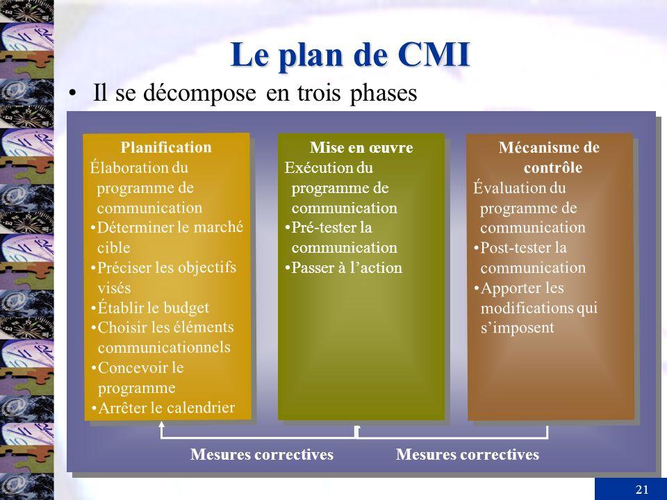 21 Le plan de CMI Mesures correctives Planification Élaboration du programme de communication Déterminer le marché cible Préciser les objectifs visés