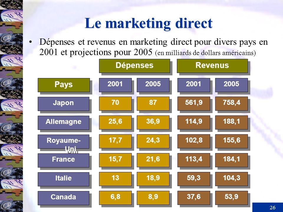 26 Le marketing direct Dépenses et revenus en marketing direct pour divers pays en 2001 et projections pour 2005 (en milliards de dollars américains)