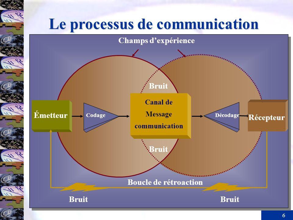 6 Le processus de communication Émetteur Bruit Boucle de rétroaction Bruit Champs dexpérience CodageDécodage Bruit Récepteur Canal de Message communic