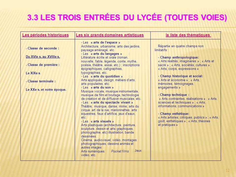 12 Les périodes historiquesLes six grands domaines artistiquesla liste des thématiques Du XVIe s.
