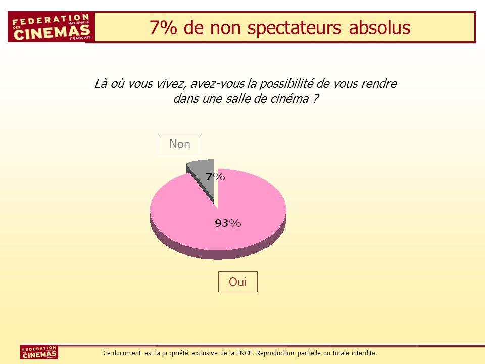 7% de non spectateurs absolus Non Oui Là où vous vivez, avez-vous la possibilité de vous rendre dans une salle de cinéma ? Ce document est la propriét