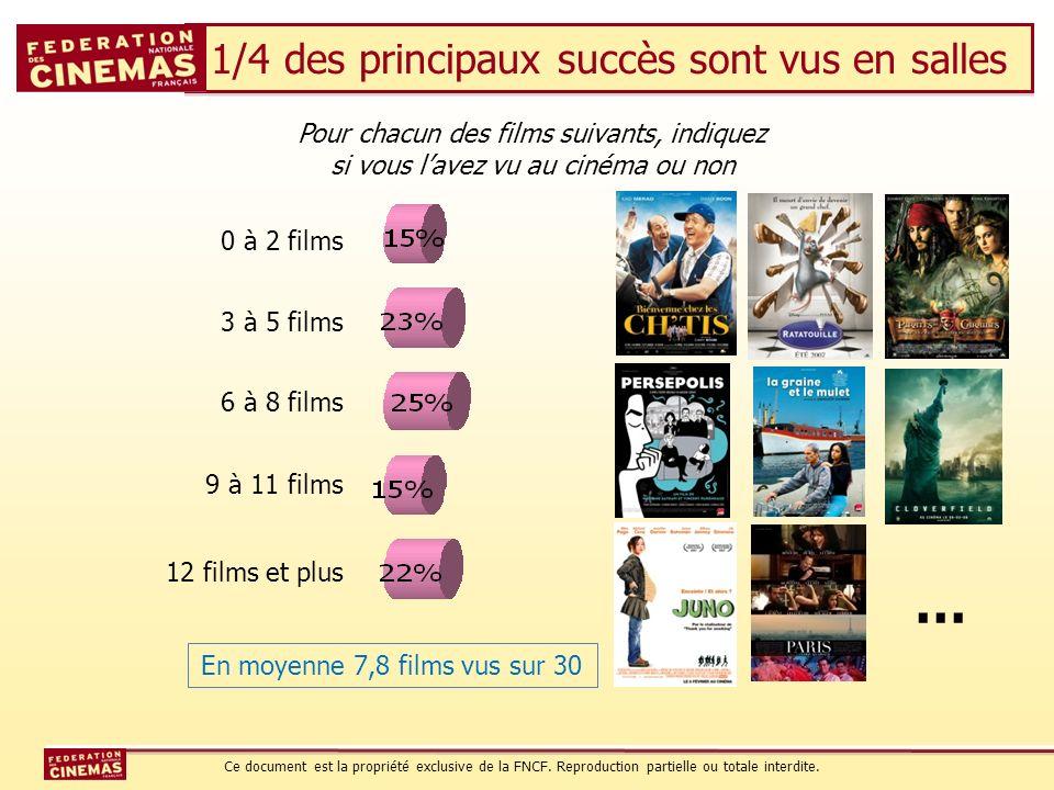 1/4 des principaux succès sont vus en salles … Pour chacun des films suivants, indiquez si vous lavez vu au cinéma ou non 0 à 2 films 3 à 5 films 6 à