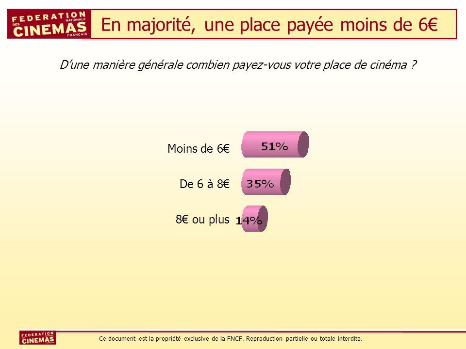 En majorité, une place payée moins de 6 Dune manière générale combien payez-vous votre place de cinéma ? Moins de 6 De 6 à 8 8 ou plus Ce document est