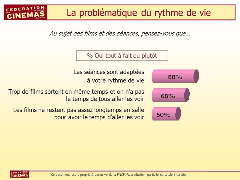 La problématique du rythme de vie Au sujet des films et des séances, pensez-vous que… Les séances sont adaptées à votre rythme de vie Trop de films so