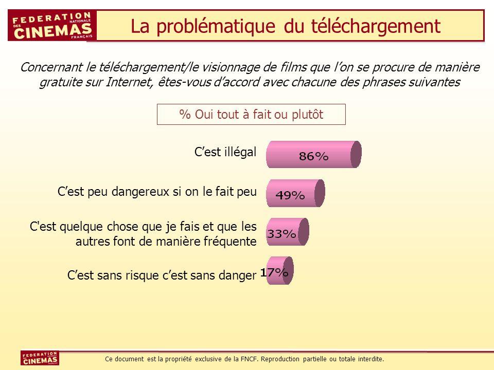 La problématique du téléchargement Concernant le téléchargement/le visionnage de films que lon se procure de manière gratuite sur Internet, êtes-vous